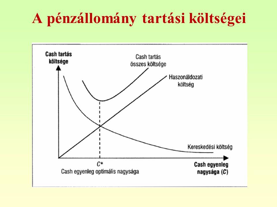 A pénzállomány tartási költségei