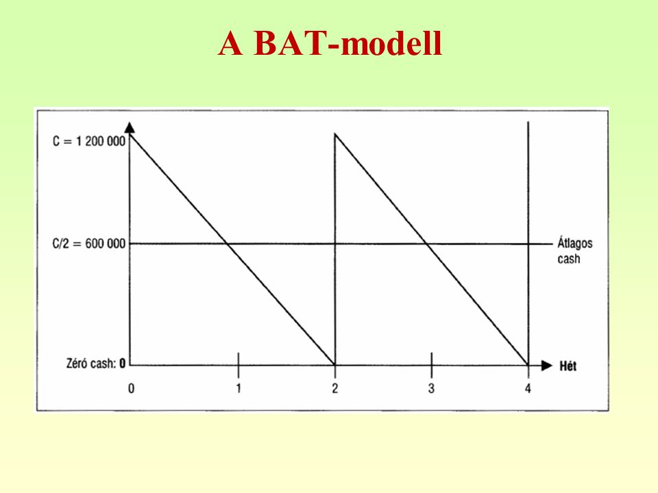 A BAT-modell
