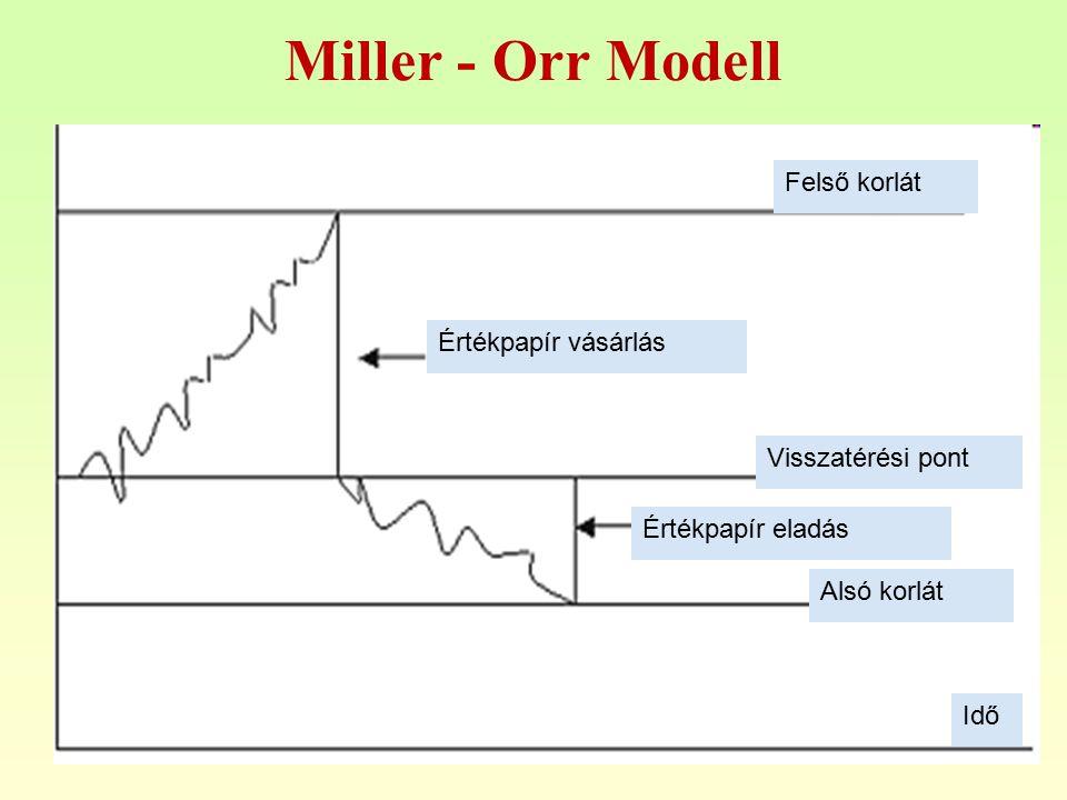 Miller - Orr Modell Felső korlát Értékpapír vásárlás Visszatérési pont