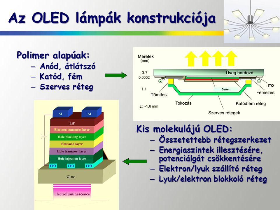 Az OLED lámpák konstrukciója