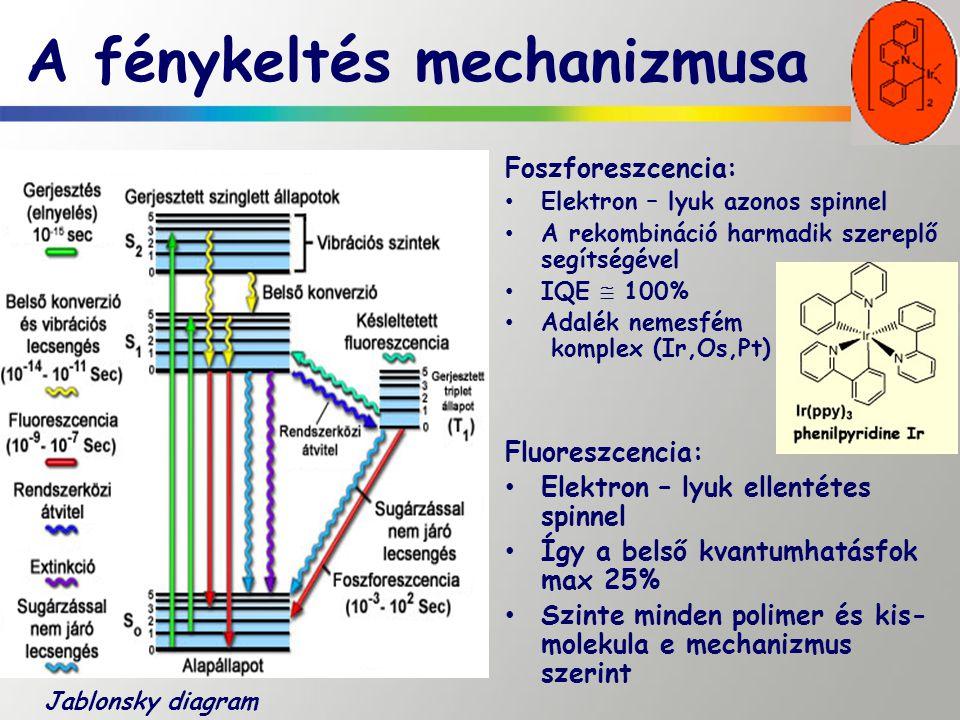 A fénykeltés mechanizmusa