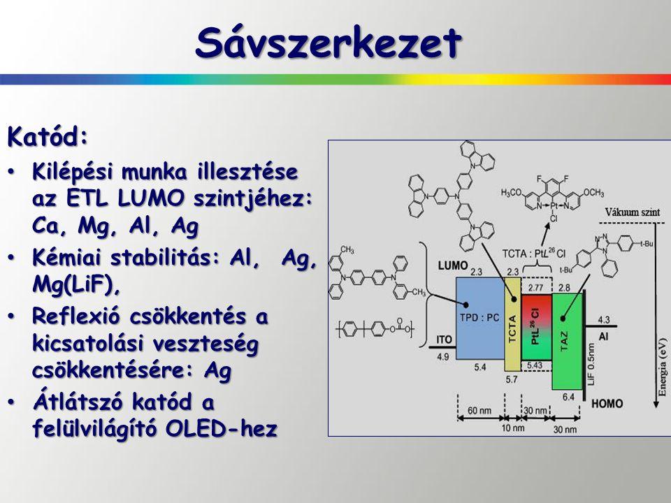 Sávszerkezet Katód: Kilépési munka illesztése az ETL LUMO szintjéhez: Ca, Mg, Al, Ag. Kémiai stabilitás: Al, Ag, Mg(LiF),