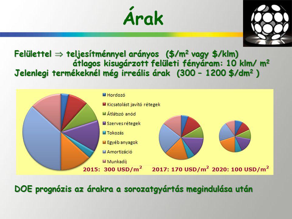 Árak Felülettel  teljesítménnyel arányos ($/m2 vagy $/klm)