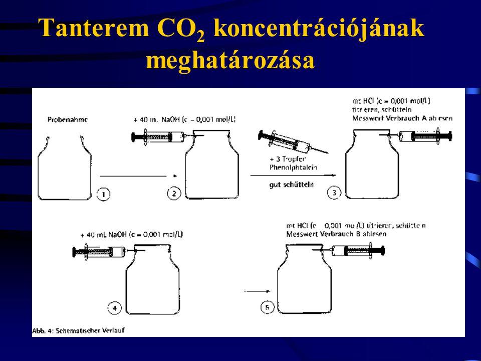 Tanterem CO2 koncentrációjának meghatározása