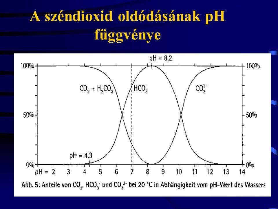 A széndioxid oldódásának pH függvénye