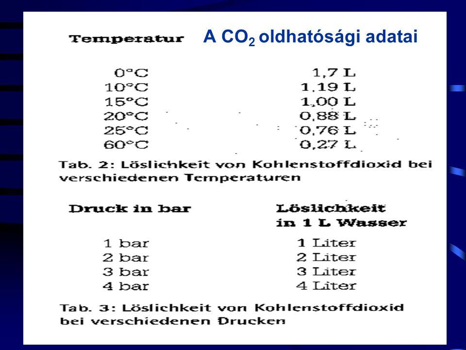 A CO2 oldhatósági adatai