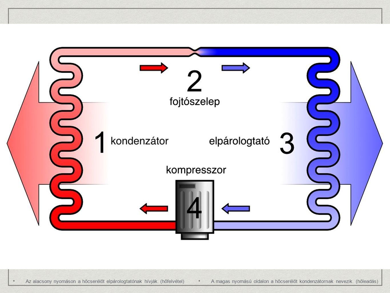 Az alacsony nyomáson a hőcserélőt elpárologtatónak hívják. (hőfelvétel)