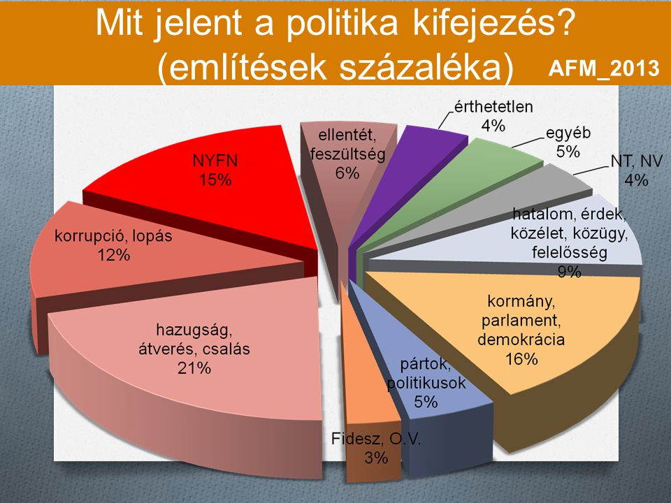 Mit jelent a politika kifejezés (említések százaléka)