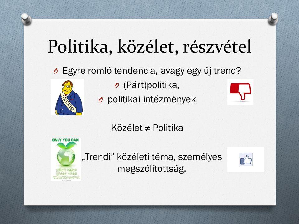 Politika, közélet, részvétel