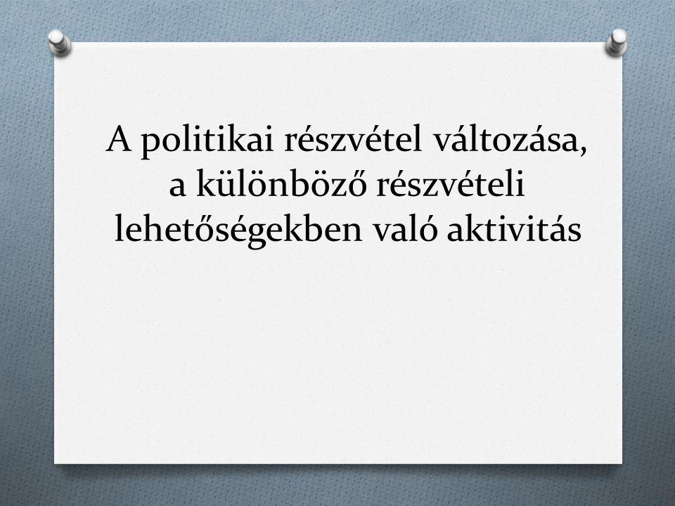 A politikai részvétel változása, a különböző részvételi lehetőségekben való aktivitás