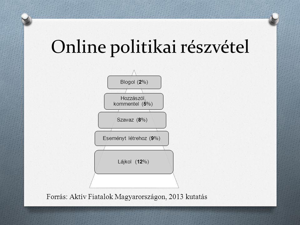 Online politikai részvétel