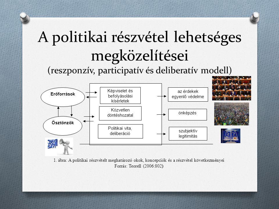 A politikai részvétel lehetséges megközelítései (reszponzív, participatív és deliberatív modell)