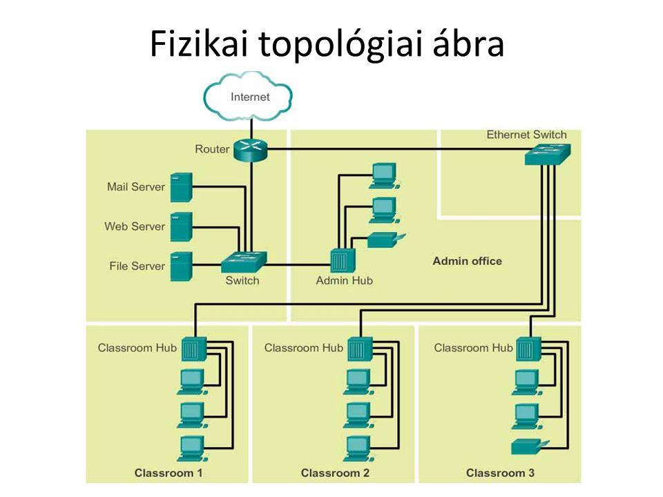 Fizikai topológiai ábra