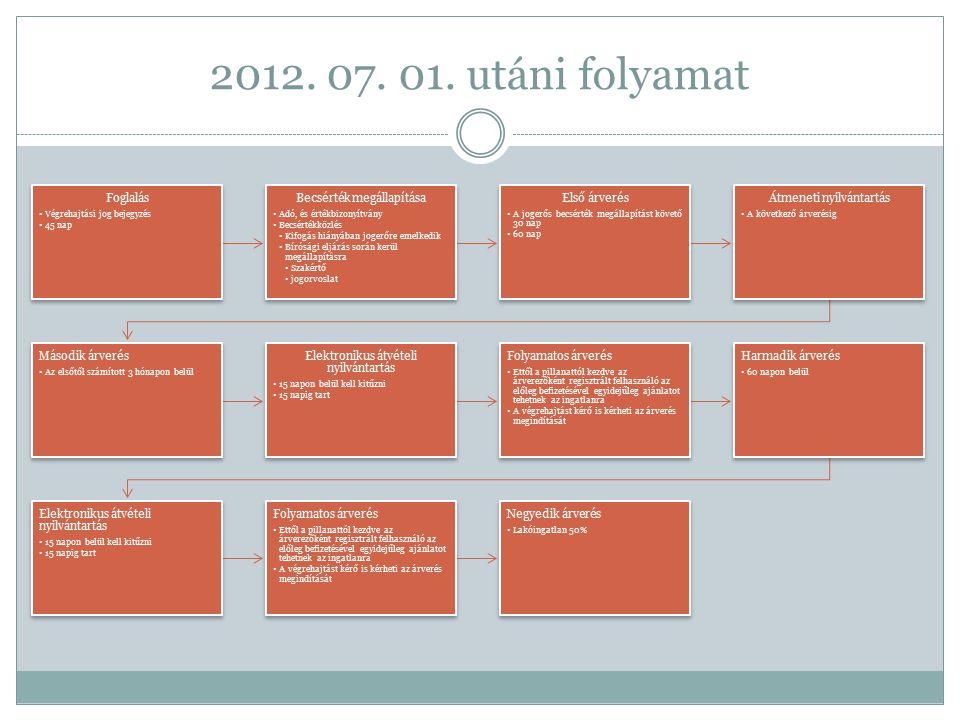 2012. 07. 01. utáni folyamat Foglalás Végrehajtási jog bejegyzés