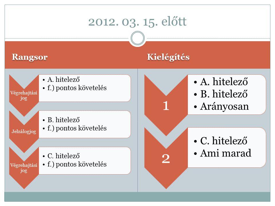 2012. 03. 15. előtt Rangsor Kielégítés Végrehajtási jog A. hitelező