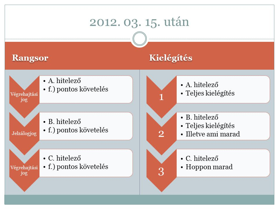 2012. 03. 15. után Rangsor Kielégítés Végrehajtási jog A. hitelező