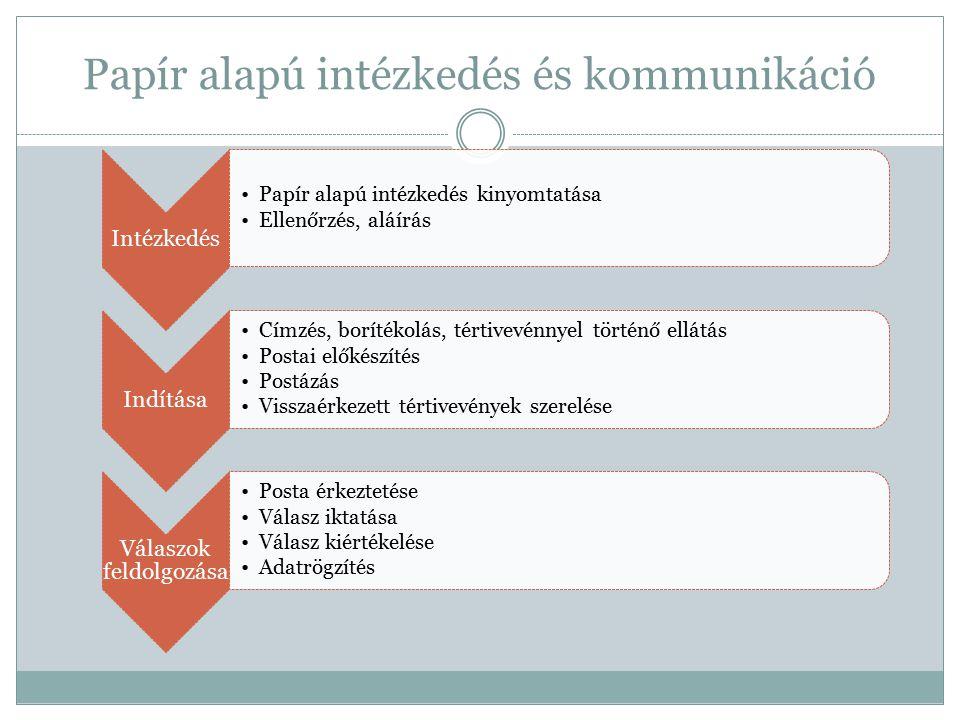 Papír alapú intézkedés és kommunikáció