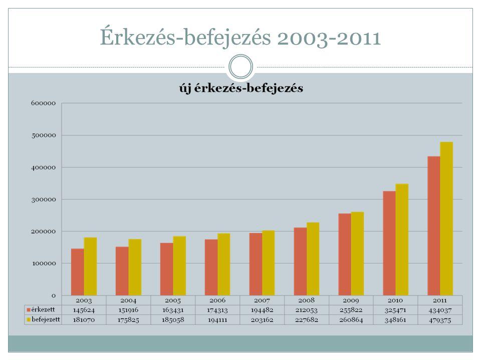 Érkezés-befejezés 2003-2011