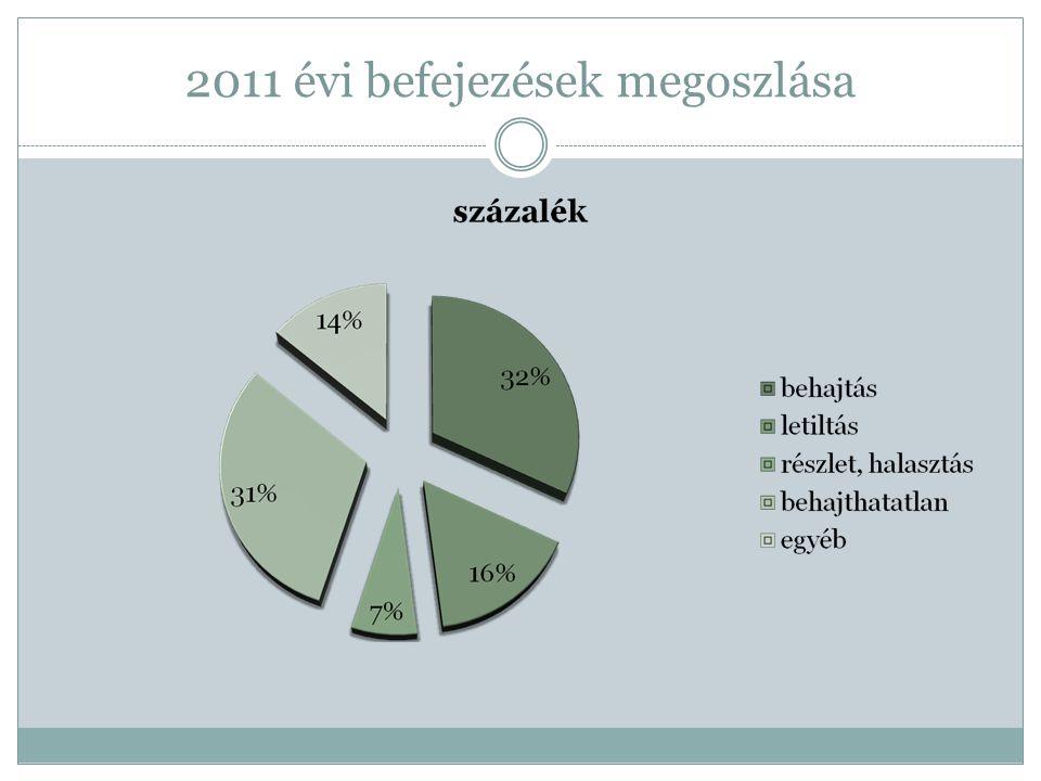 2011 évi befejezések megoszlása