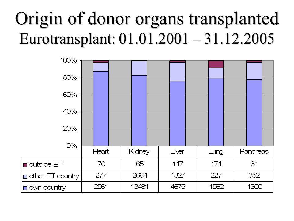Origin of donor organs transplanted Eurotransplant: 01. 01. 2001 – 31