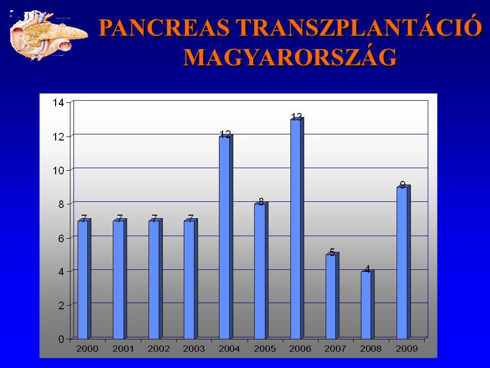 PANCREAS TRANSZPLANTÁCIÓ MAGYARORSZÁG