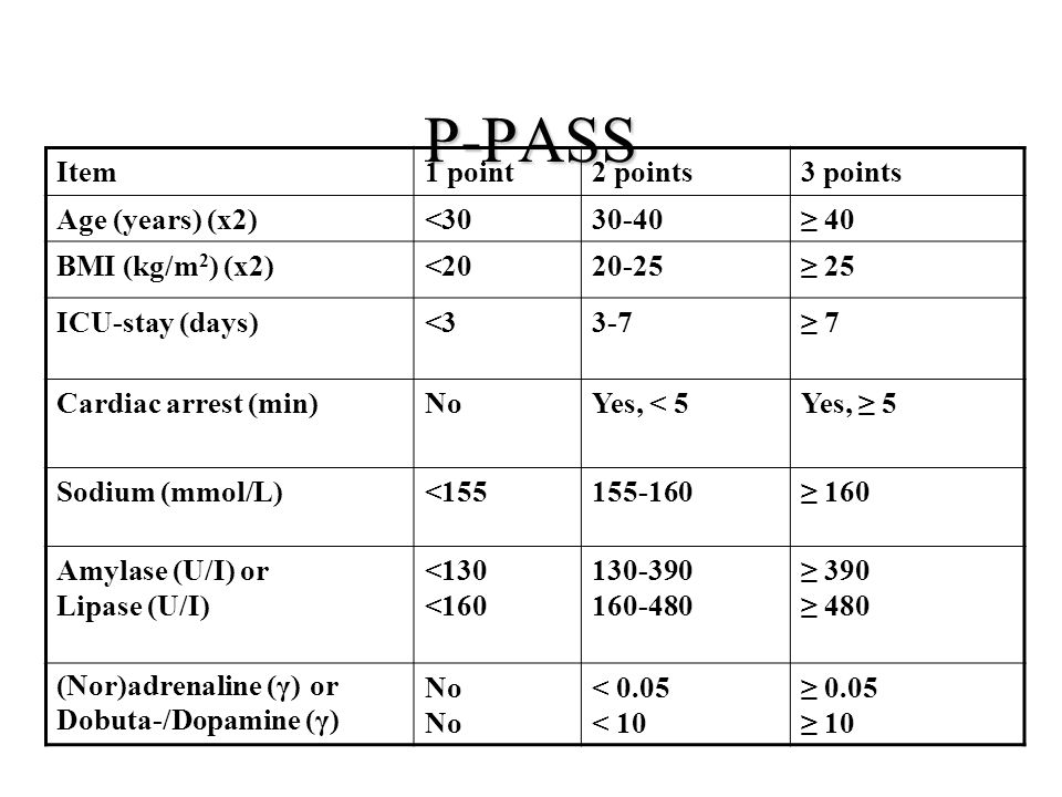 P-PASS Item 1 point 2 points 3 points Age (years) (x2) <30 30-40
