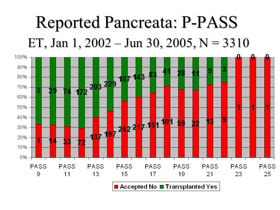 Reported Pancreata: P-PASS ET, Jan 1, 2002 – Jun 30, 2005, N = 3310