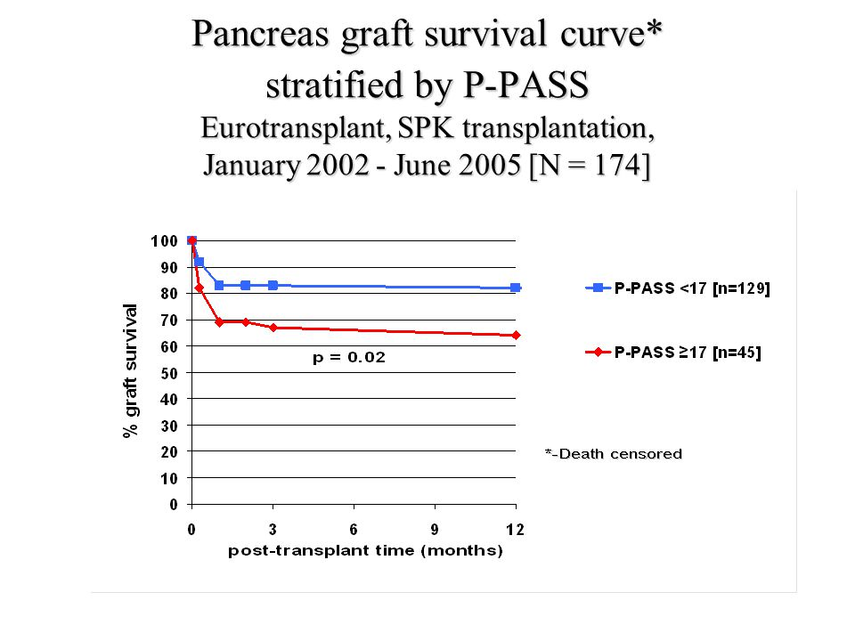 Pancreas graft survival curve