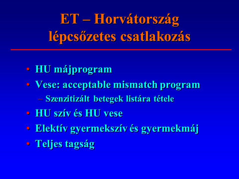 ET – Horvátország lépcsőzetes csatlakozás