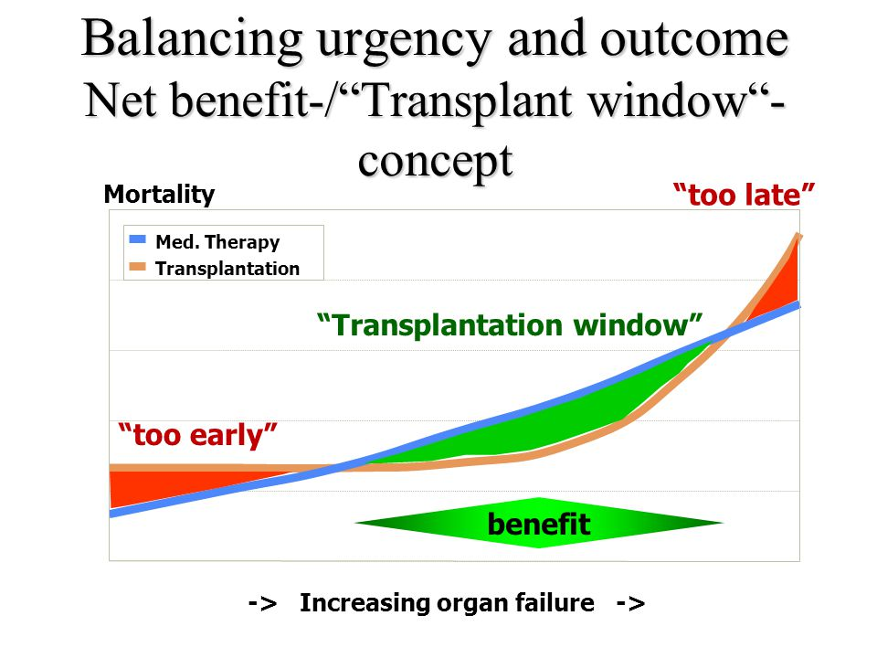 Balancing urgency and outcome Net benefit-/ Transplant window -concept