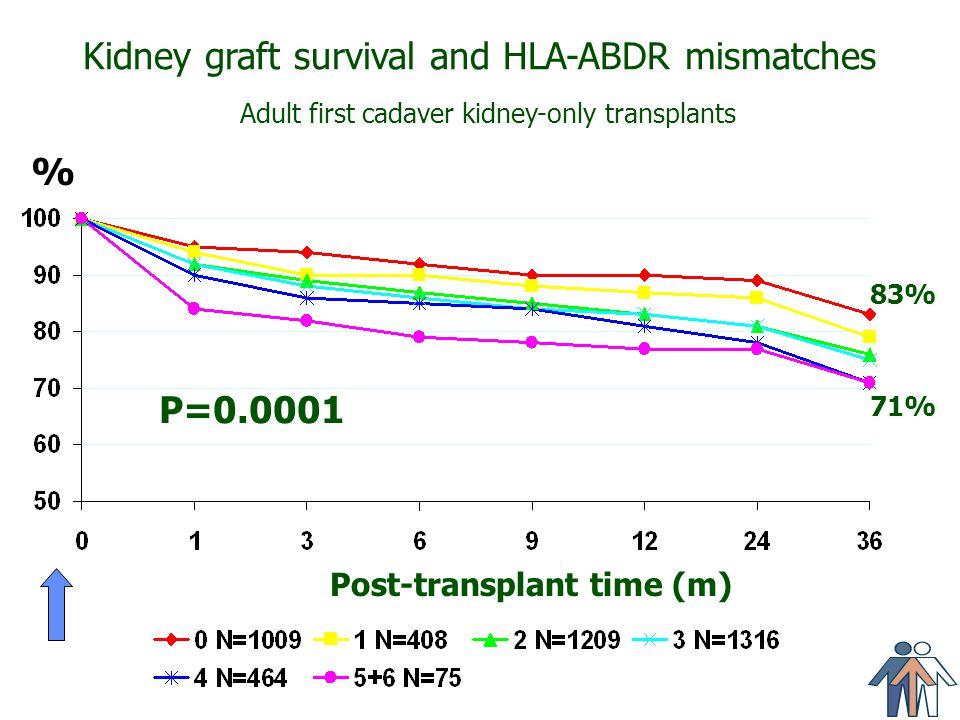 Kidney graft survival and HLA-ABDR mismatches Adult first cadaver kidney-only transplants