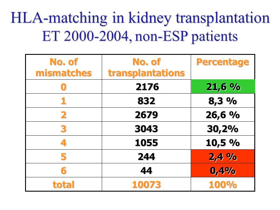 HLA-matching in kidney transplantation ET 2000-2004, non-ESP patients