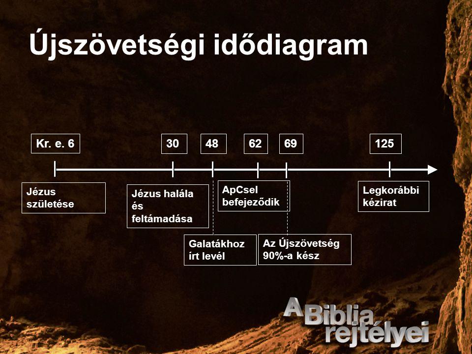 Újszövetségi idődiagram