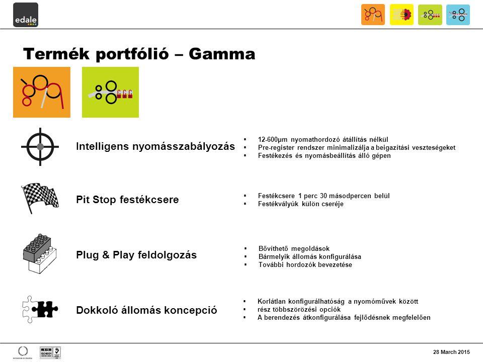 Termék portfólió – Gamma