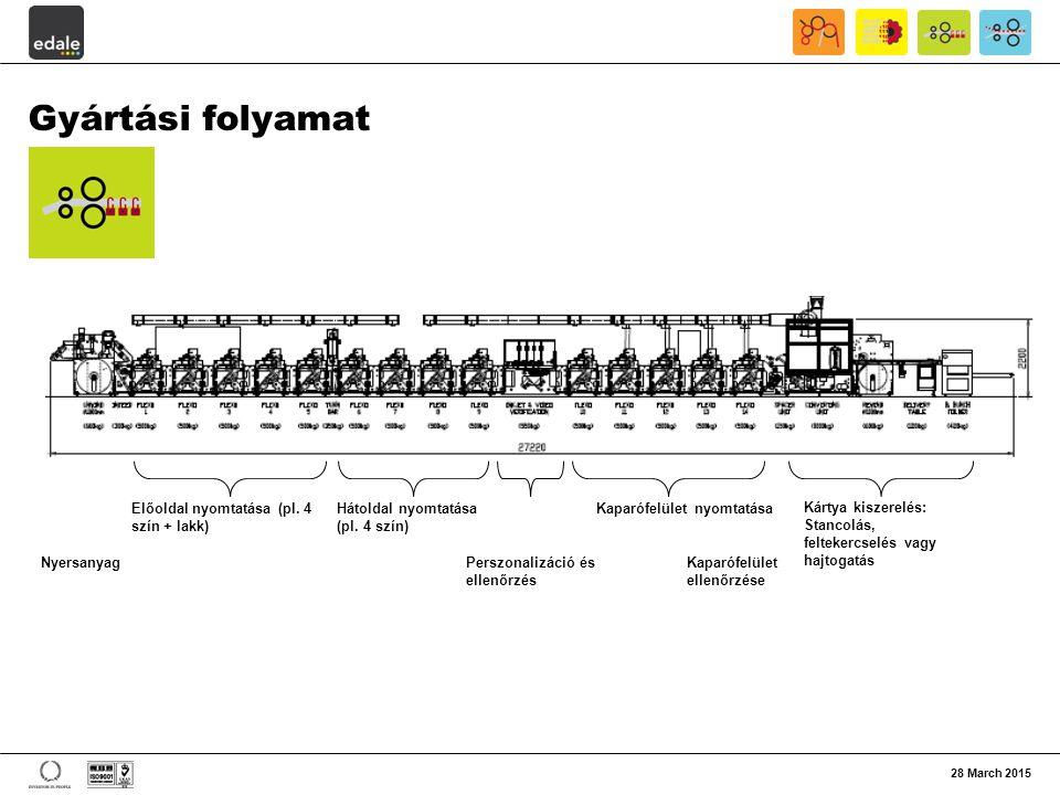 Gyártási folyamat Előoldal nyomtatása (pl. 4 szín + lakk)