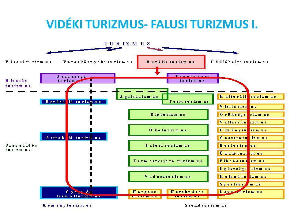 VIDÉKI TURIZMUS- FALUSI TURIZMUS I.