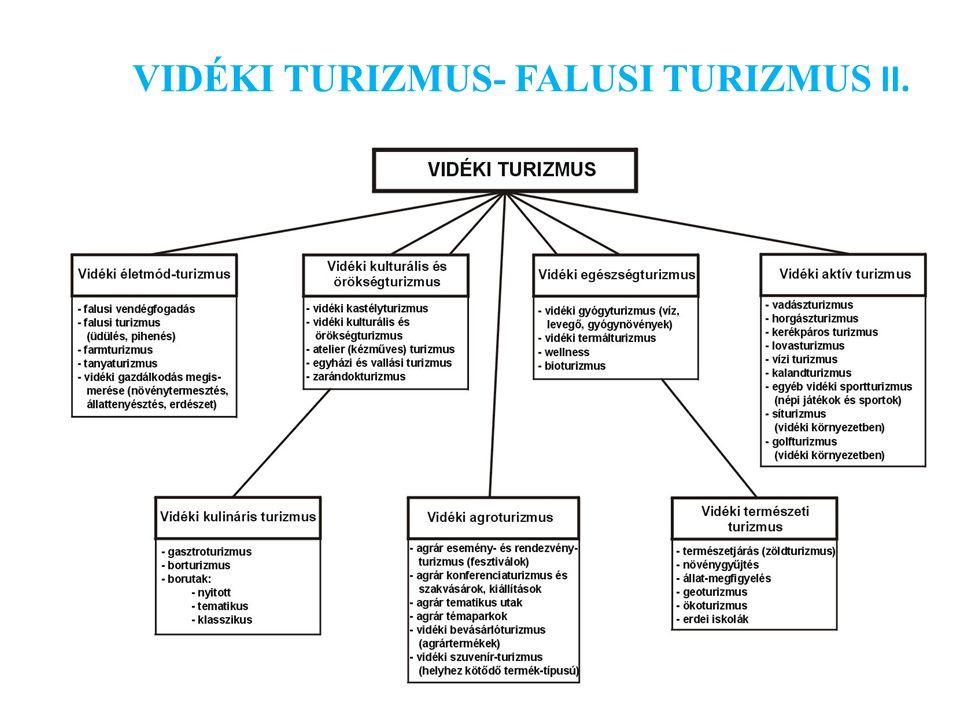 VIDÉKI TURIZMUS- FALUSI TURIZMUS II.