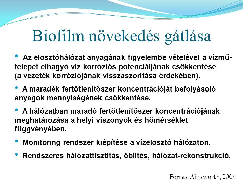 Biofilm növekedés gátlása