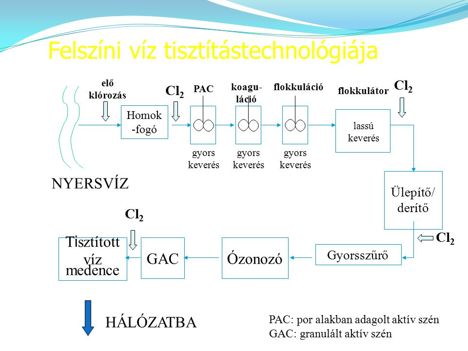 Felszíni víz tisztítástechnológiája