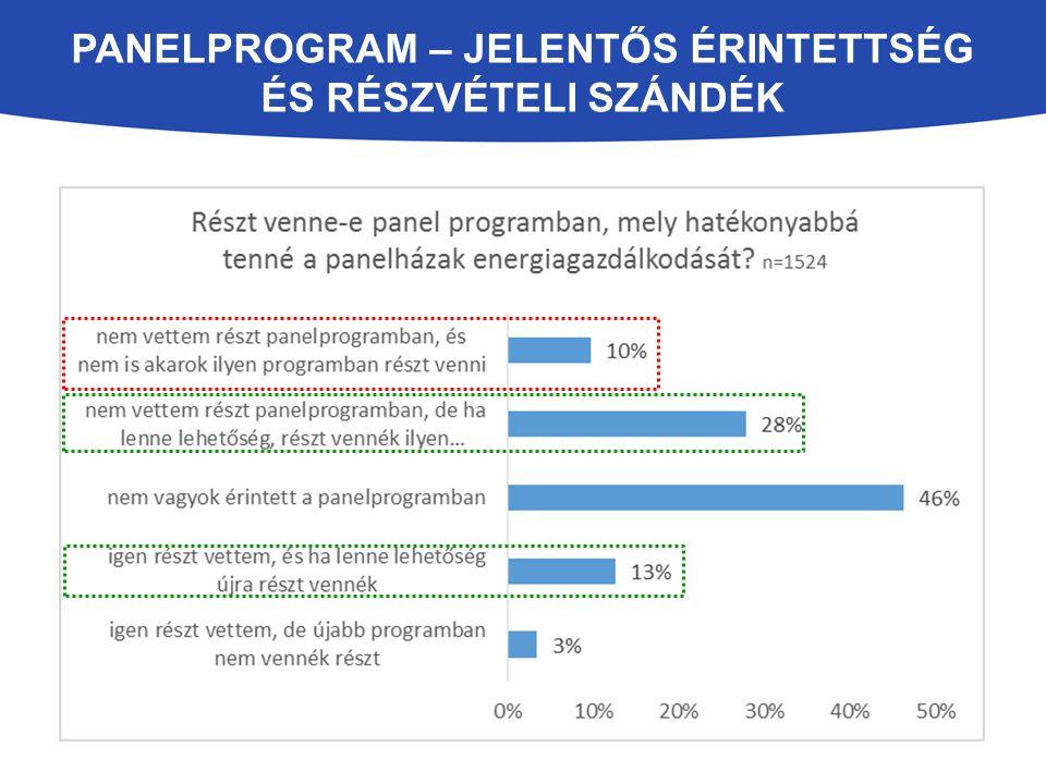 Panelprogram – jelentős érintettség és részvételi szándék