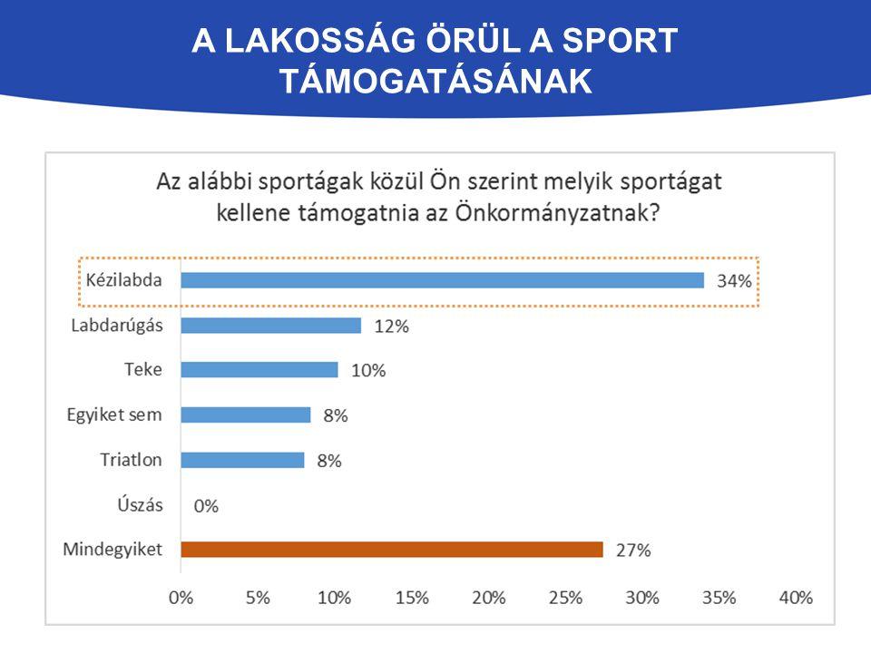 A lakosság örül a sport támogatásának