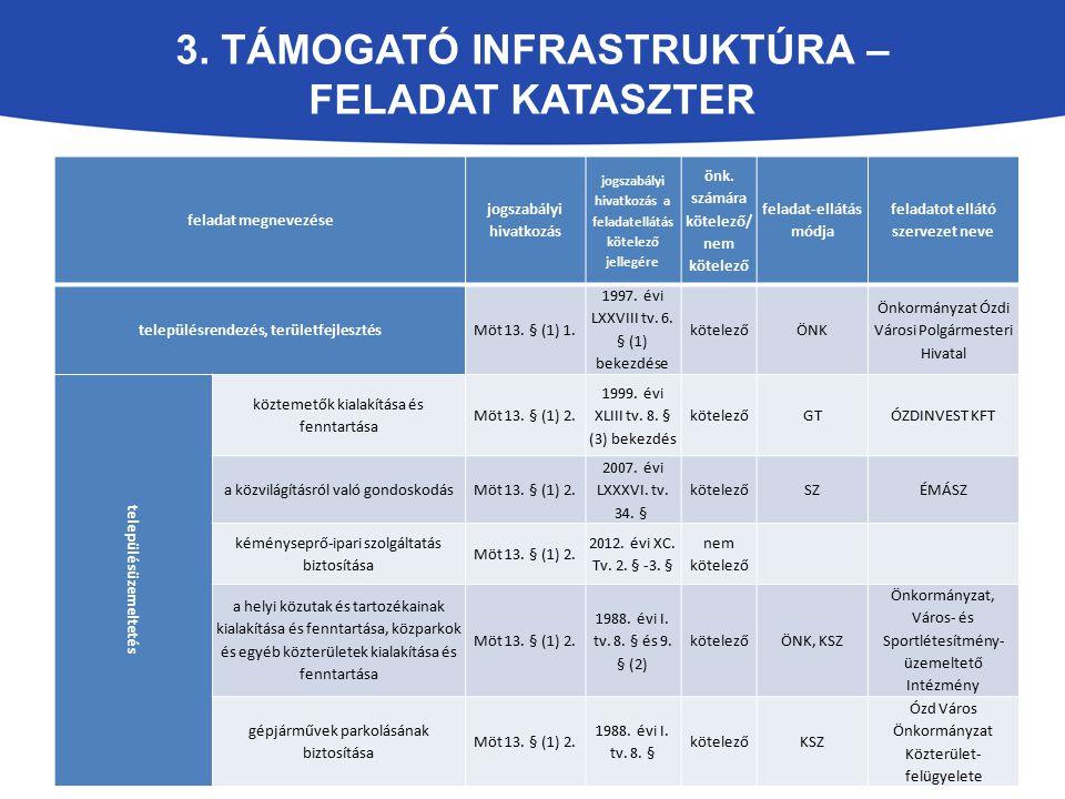 3. Támogató infrastruktúra – feladat kataszter
