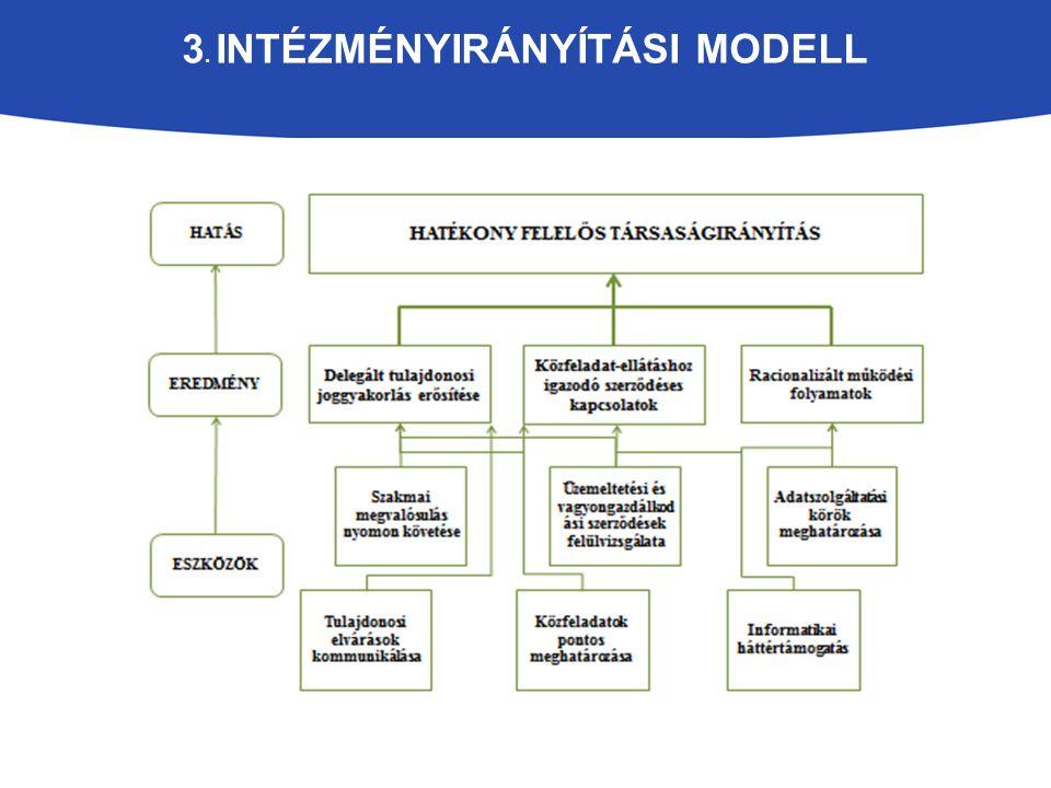 3. intézményirányítási modell
