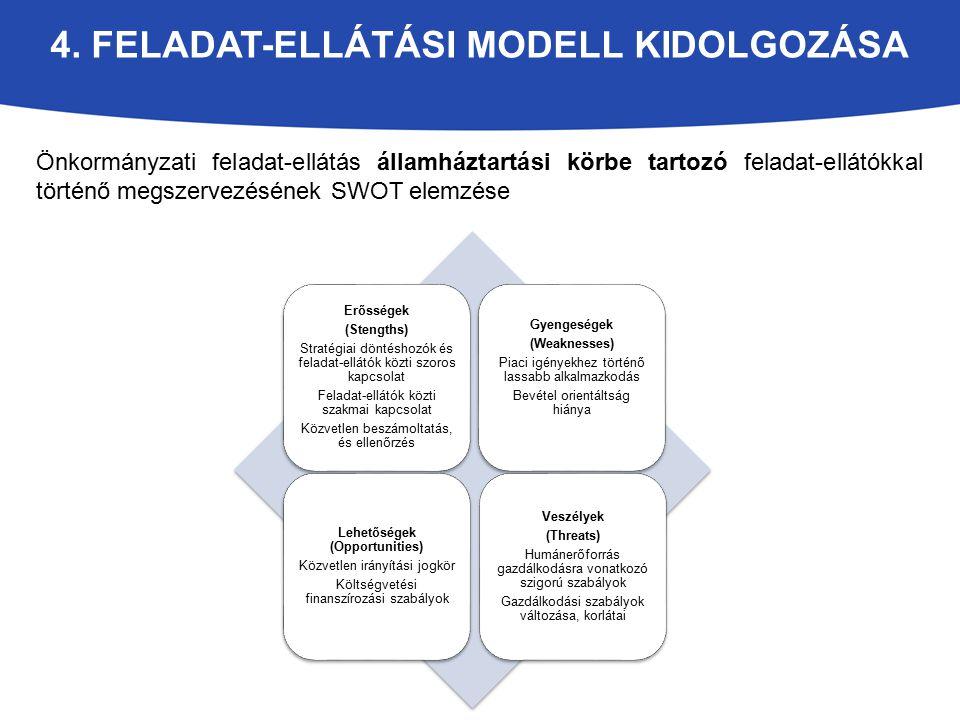 4. Feladat-ellátási modell kidolgozása