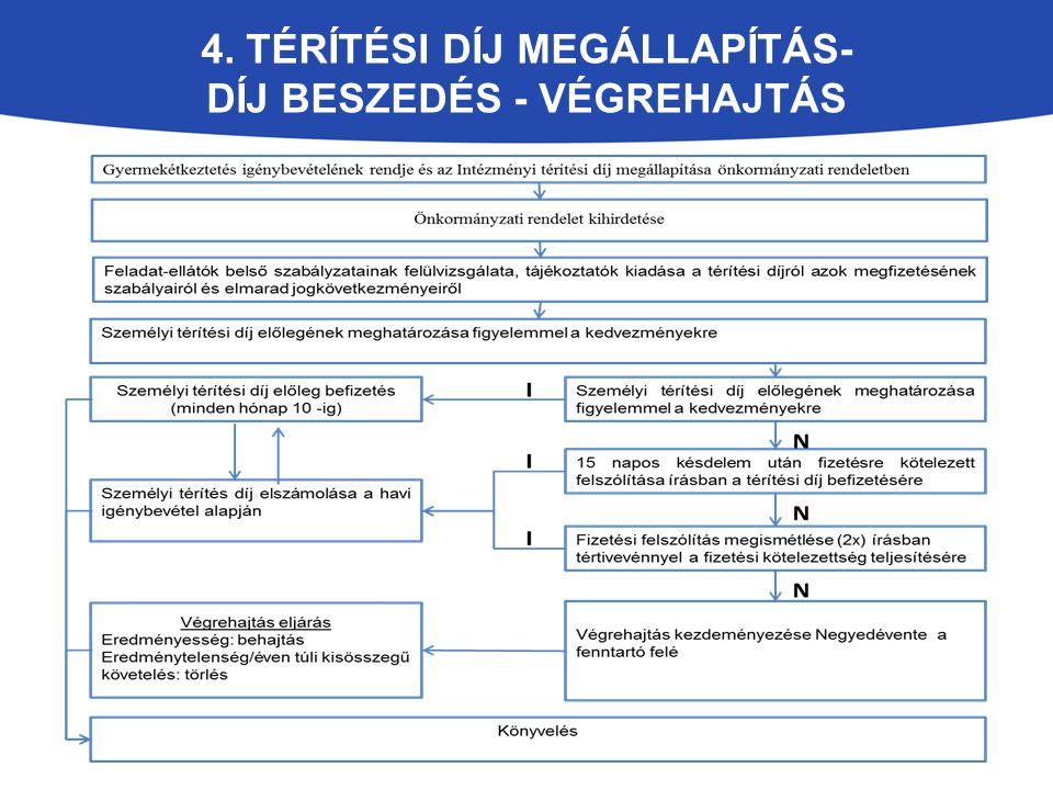 4. térítési díj megállapítás- díj beszedés - végrehajtás