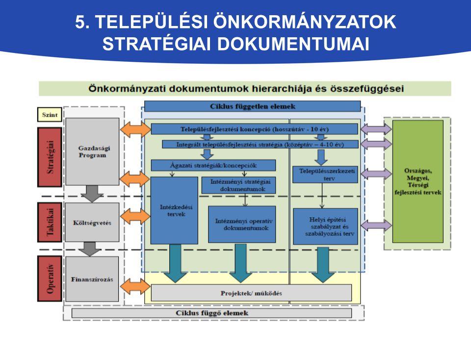 5. Települési Önkormányzatok stratégiai dokumentumai