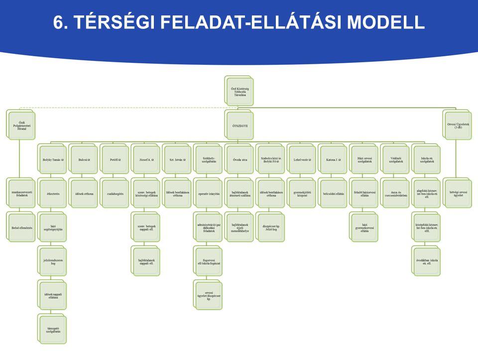 6. Térségi feladat-ellátási modell