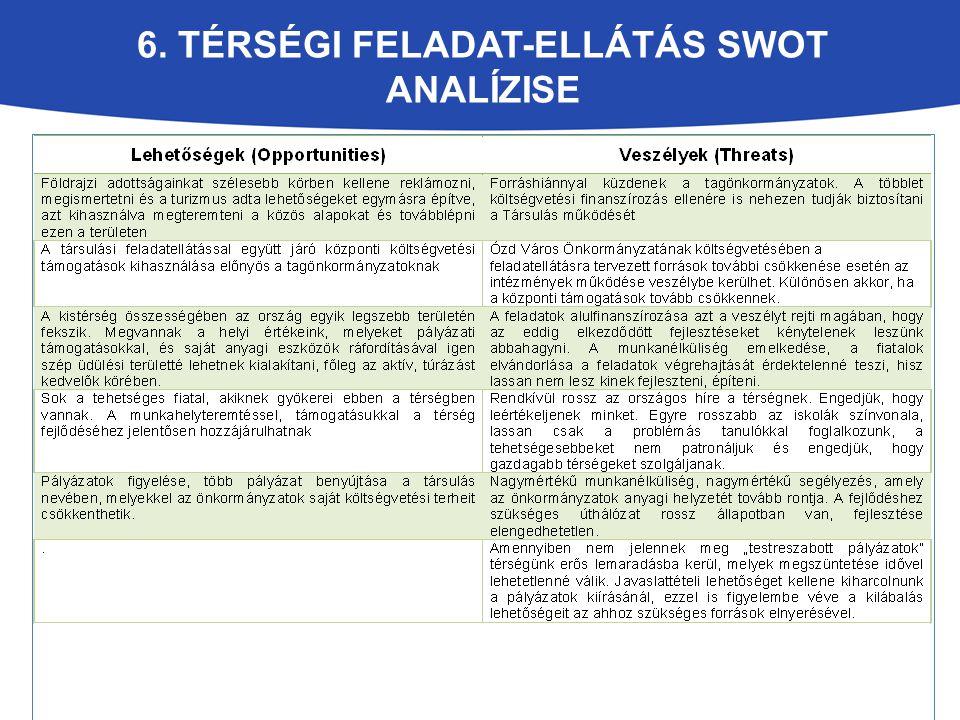 6. Térségi Feladat-ellátás SWOT analízise