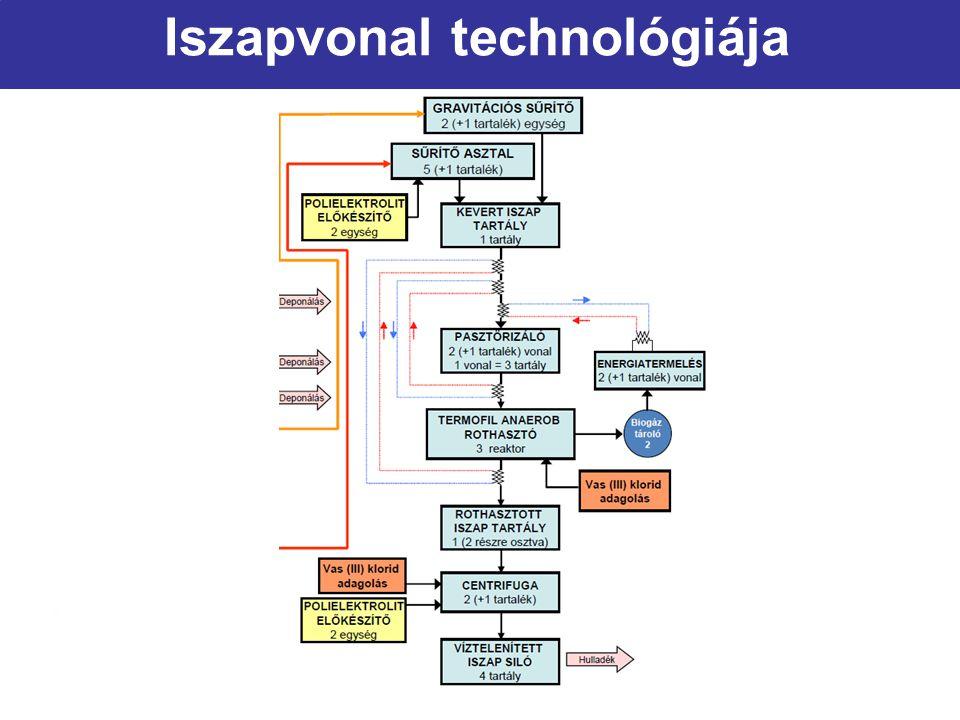 Iszapvonal technológiája