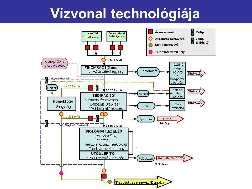 Vízvonal technológiája